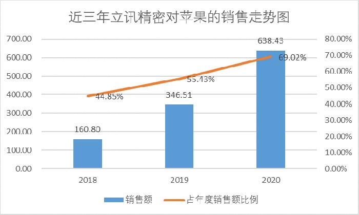 """苹果的""""春节联欢晚会""""也未能推动Luxshare Precision的2000亿元市值。 这个""""水果链领导者""""有未来吗?  _东方财富网"""