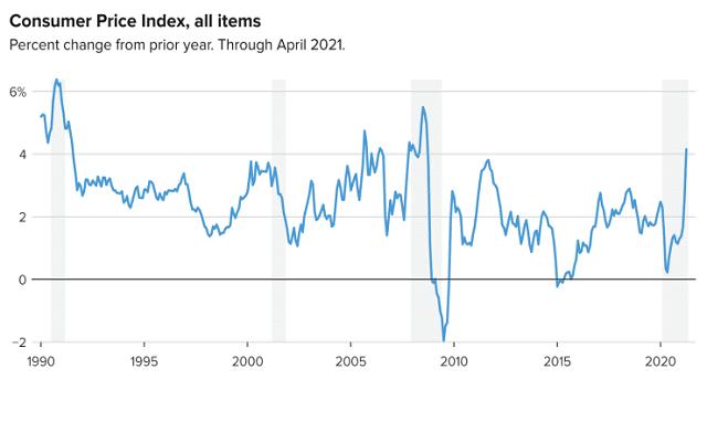 美元要涨?美国5月CPI或创28年最大增速 料为美联储缩减QE预热