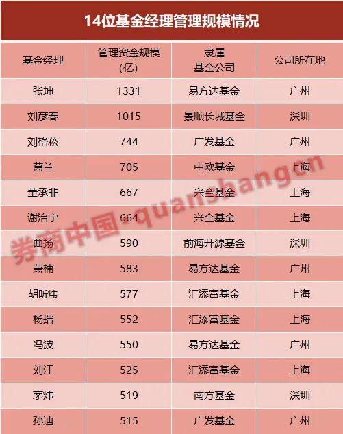 """十四个""""顶流""""基金经理掌管着数万亿资金!经过广泛的研究,北京的两千亿""""大神""""没有一个上榜"""