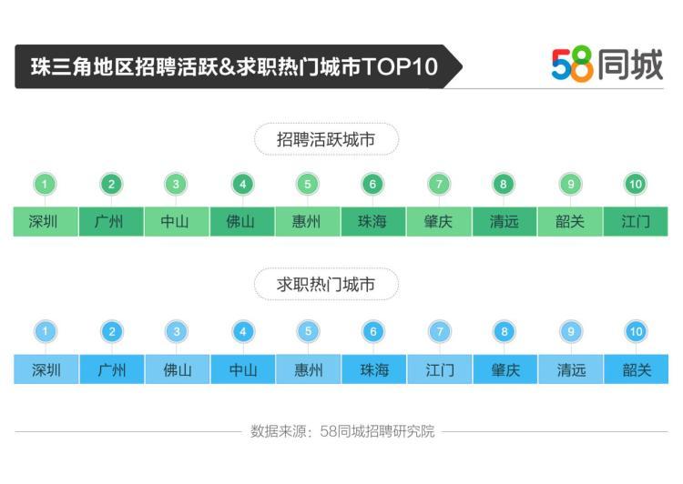 58个城市:深圳和广州都积极招聘和寻找工作