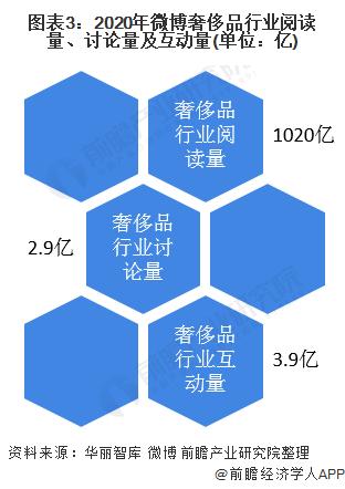 图表3:2020年微博奢侈品行业阅读量、接头量及互动量(单元:亿)