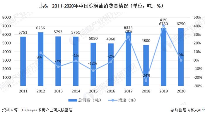 表6:2011-2020年中国棕榈油消费量情况(单位:吨,%)