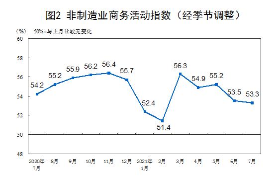 统计局:7月官方制造业PMI为50.4%插图(2)