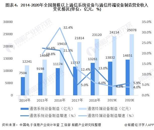 图表4:2014-2020年世界局限以上通讯体系装备与通讯终端装备制造业务收入变革环境(单元:亿元,%)
