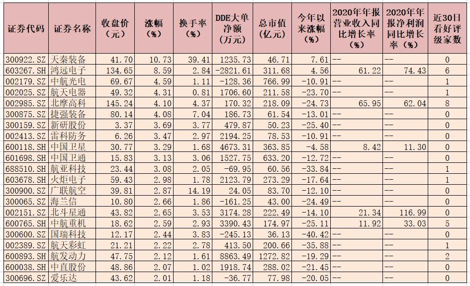 国防军工行业指数迎三连涨有机构建议关注五条投资主线