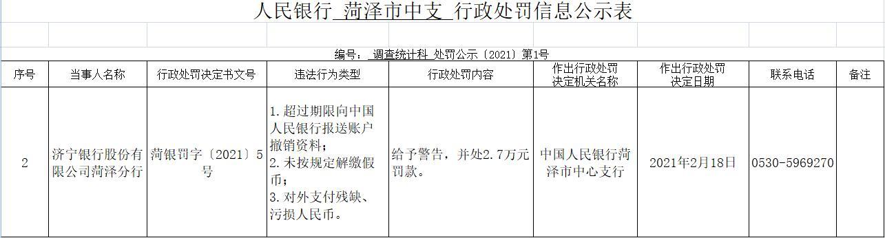 济宁银行菏泽分行三宗违法遭罚 未按规定解缴假币