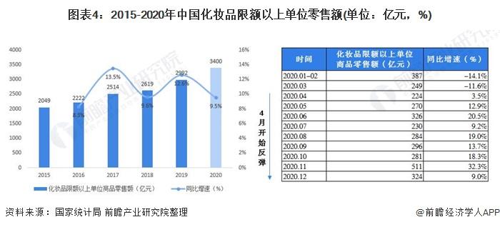 图表4:2015-2020年中国化妆品限额以上单位零售额(单位:亿元,%)