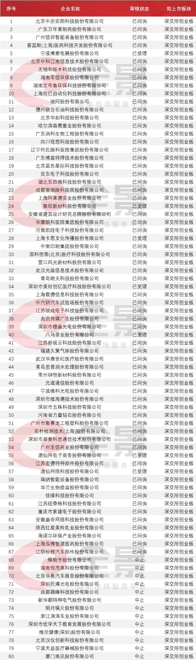 收录网站_961家排队A股IPO!酒仙网拟冲刺创业板(附最新IPO排队名单)插图10