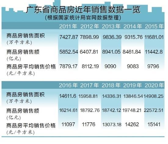 22572.51亿元!广东去年商品房销售额全国第一