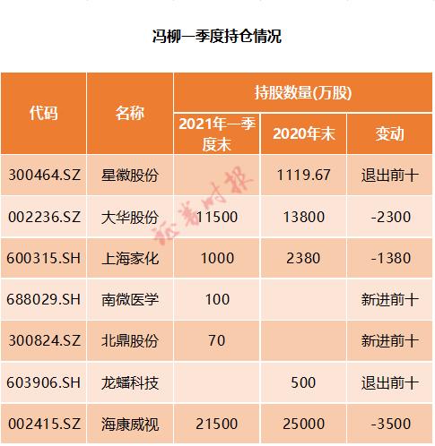 明星私募一季度发布。柳峰和邓晓峰嘉沧医药股份被减持(含股份)