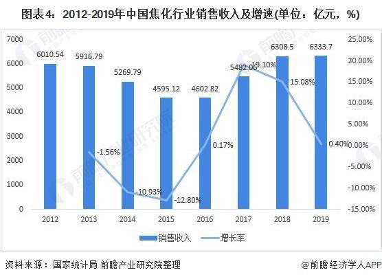 图表4:2012-2019年中国焦化行业销售收入及增速(单位:亿元,%)