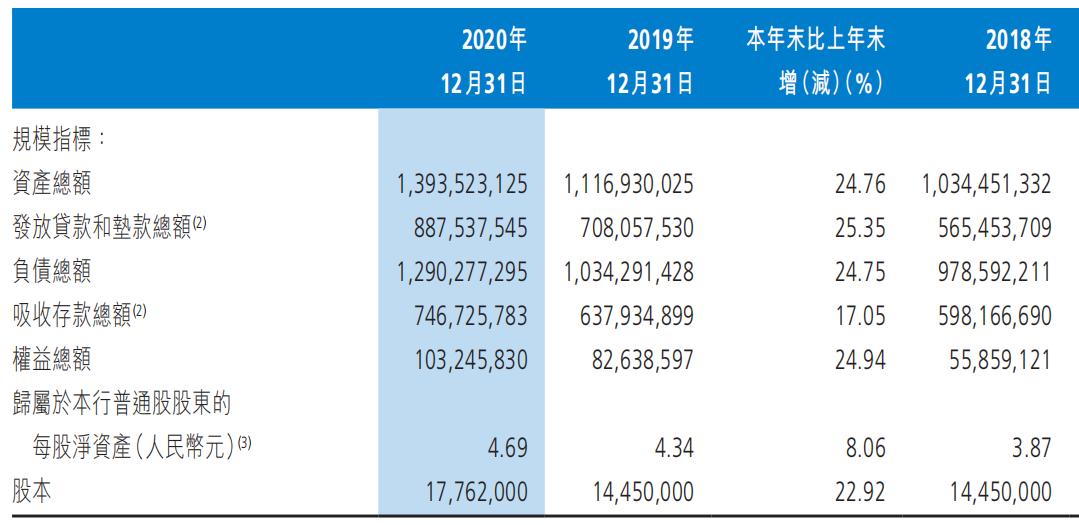 截至2020年年末,渤海银行部分资产表