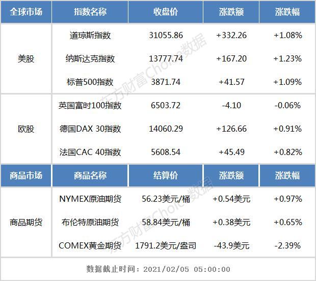 隔夜外盘:美股三大指数均涨超1% 国际金价大跌逾2%,易信外汇