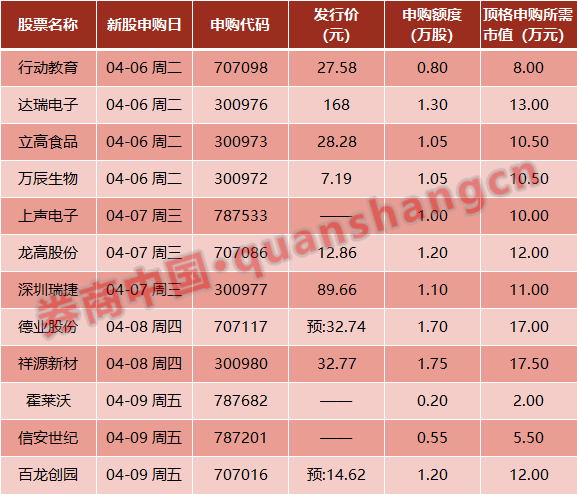 清明节假期一周影响市场十大新闻(新股点评)