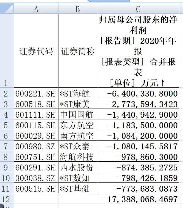 """细数2020年A股""""十大天王"""" """"亏损王""""、""""赚钱王""""都是谁?"""