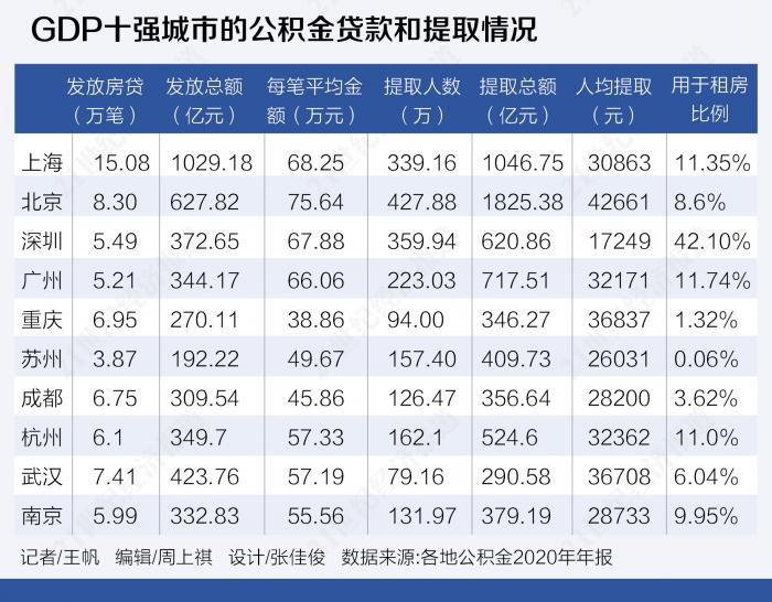 GDP十强城市公积金盘点:北京人均月缴存额超过2300元