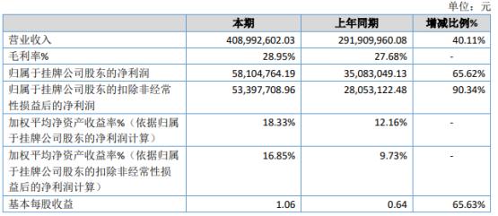 宇新电子2020年净利润增长65.62%,产品销售收入增长
