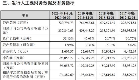 玉柔科技暂停在科技创新板上市:年营收为2亿元,但计划筹资144亿元