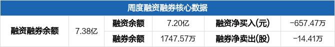 歌华有线本周融资净偿还657.47万元,融资融券余额7.38亿元