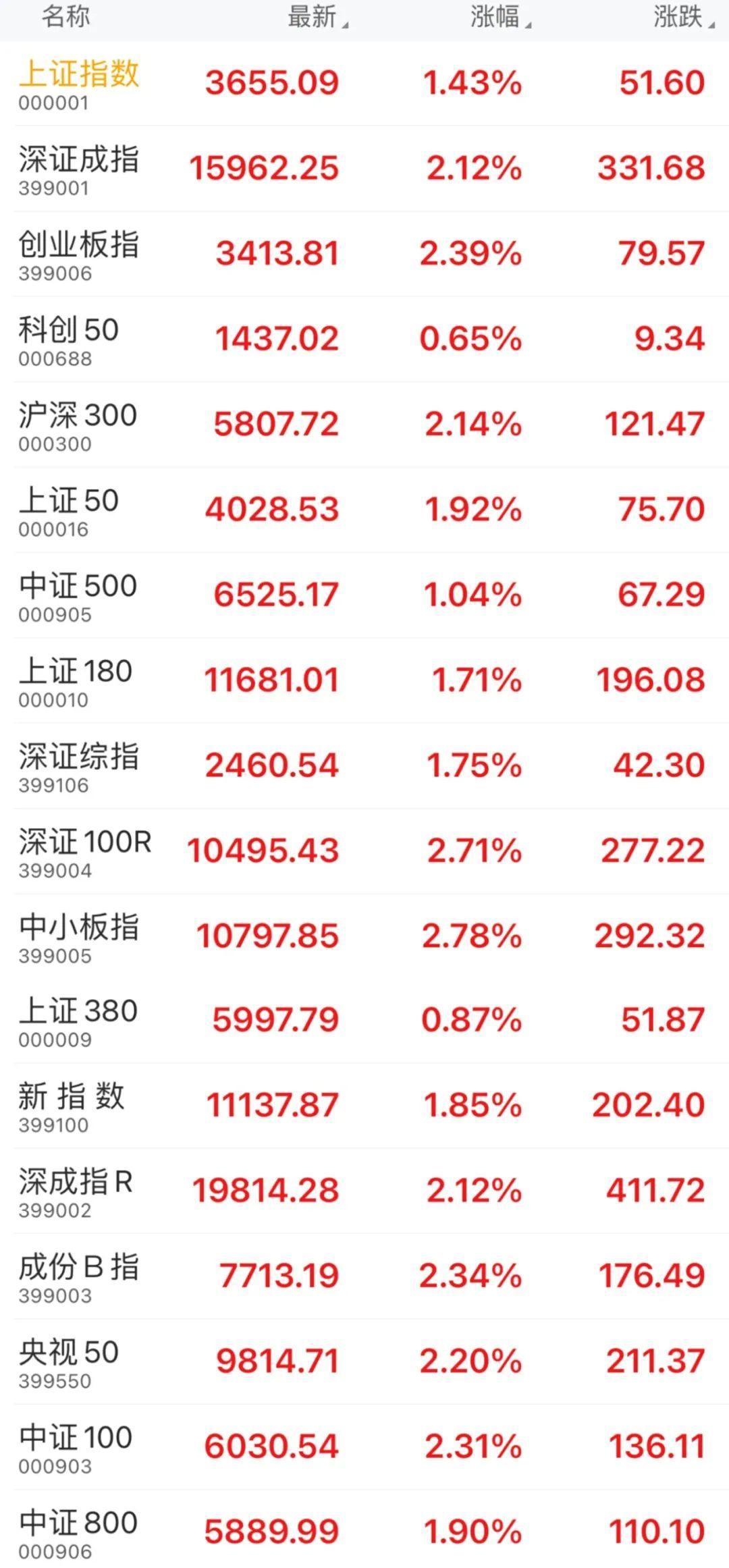 全线上涨,圆满结束!股东人均收入14万元!你在退缩吗?