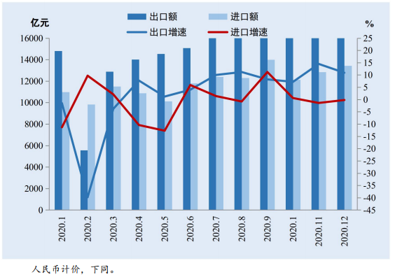 2021年春季中国外贸形势报告