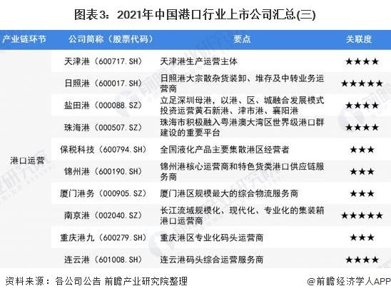 图表3:2021年中国港口行业上市公司汇总(三)