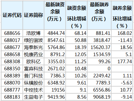 7只科创板股融资余额增幅超10%