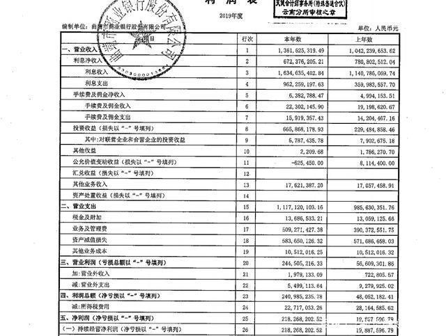 曲靖银行多次违规被罚款近400万。董事长、总裁和副总裁一起被罚款
