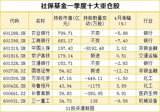 搜狗快照_机构最新重仓股曝光 社保基金、QFII配合增持10股、减持12股(名单)插图2