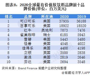 图表8:2020全球最有价值软饮料品牌前十品牌价值(单位:百万美元)