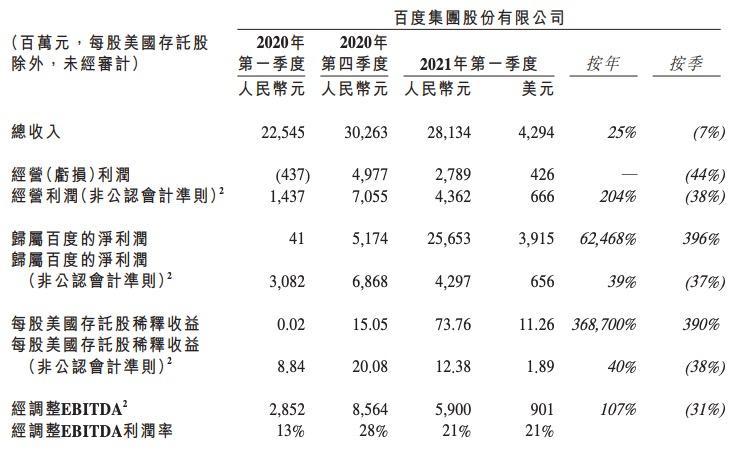 百度一季度实现收入281亿元,净利润同比增长39%,比上一季度下降37%