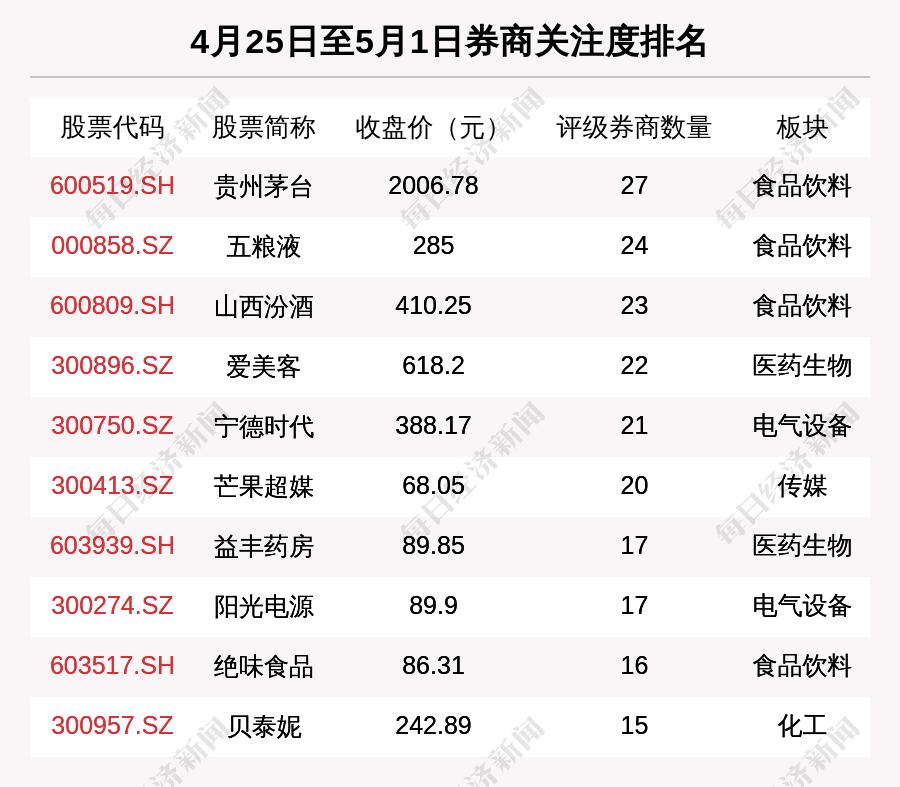 关注_券商评级一周速览:998只个股获券商关注 同兴达目的涨幅达154.09%插图2