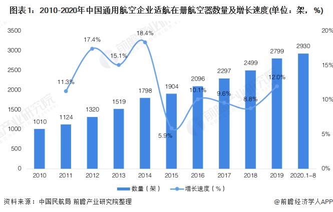 2021年中国民用雷达在航空业应用市场现状和发展前景分析【组图】