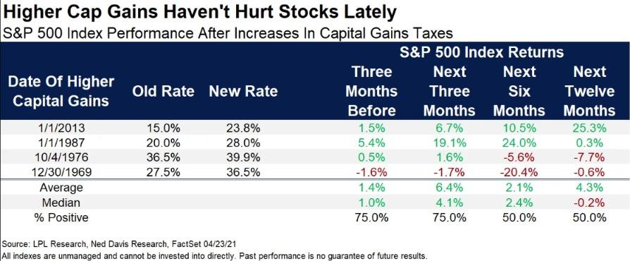 美国股市会在经济好转、增税冲击下迎来拐点吗?