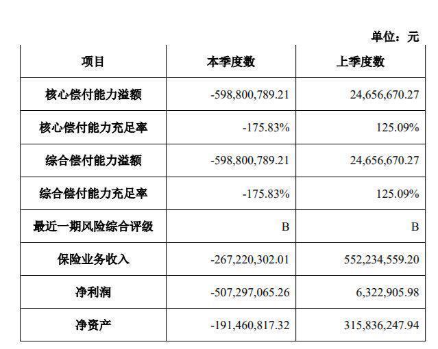 安信财险2020年亏损超过5亿元,偿付能力充足率降至-176%