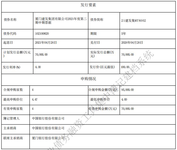 建发集团:成功发行7亿元中期票据,票面利率4.30%