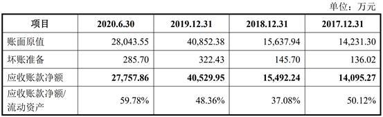 创业板IPO已经三次三次了。雅康万依已经连续三年吸引了不到1%的R