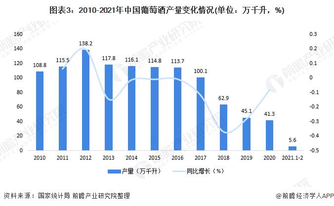 图表3:2010-2021年中国葡萄酒产量变化情况(单位:万千升,%)