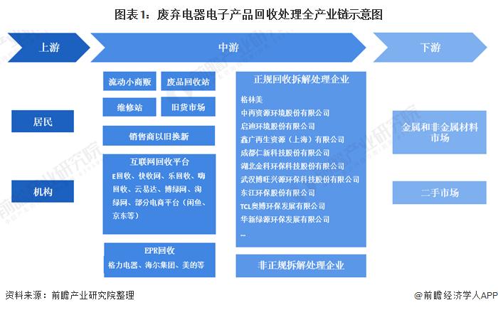 图表1:废弃电器电子产物接纳处理赏罚全财富链表示图