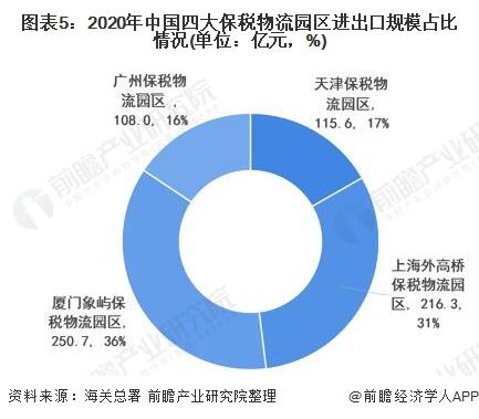 图表5:2020年中国四大保税物流园区进出口规模占比情况(单位:亿元,%)