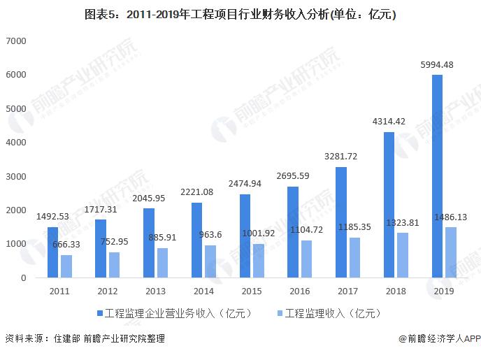圖表5:2011-2019年工程項目行業財務收入分析(單位:億元)