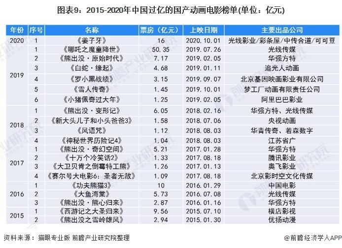 图表9:2015-2020年中国过亿的国产动画电影榜单(单位:亿元)