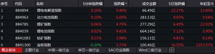 锂电池板块主要是在A股中上涨,四川能源,中国矿业资源和许多股票都创历史新高。