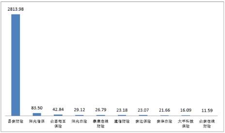 去年第四季度,易安财险保费1亿元,在财险公司投诉数量中排名第一