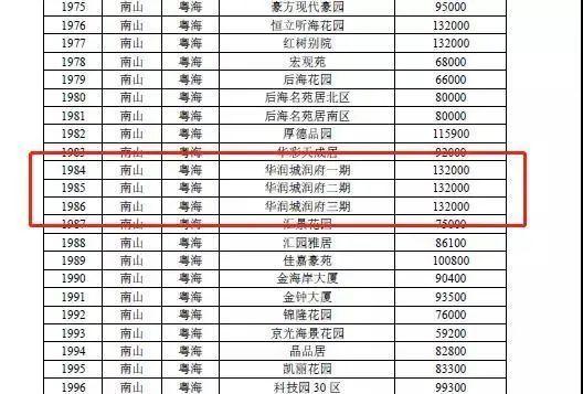 深圳楼市新政 银行以官方参考价发放贷款 3成首付变5成?
