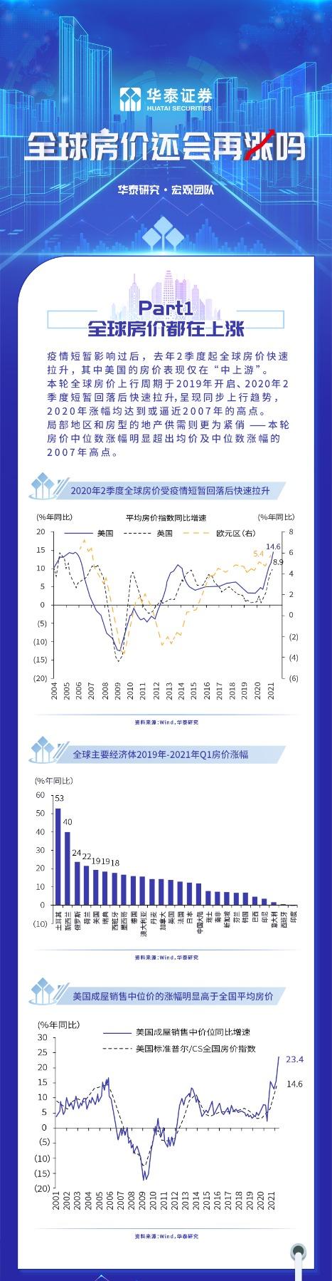 华泰证券:全球房价还会再涨吗