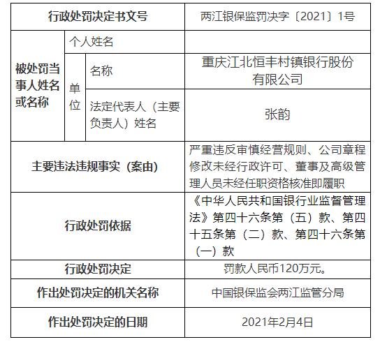 恒丰银行旗下村镇银行存在三项违法违规事实被罚120万