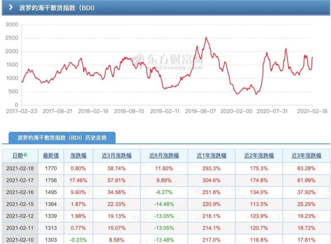 BDI指数一周大涨35%!货物运输全线转旺