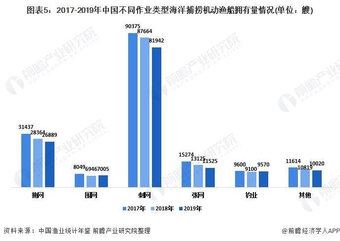 图表5:2017-2019年中国差异功课范例海洋捕捞灵活渔船拥有量环境(单元:艘)