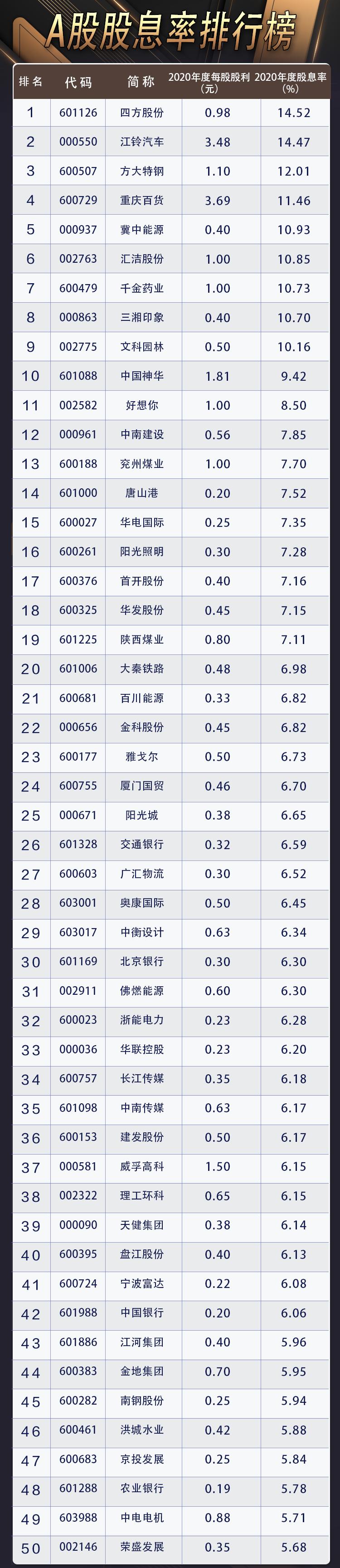 企业网站建设方案_A股分红榜:50强分红额跨越99.9%上市公司市值 最壕公司撒近千亿红包雨插图2